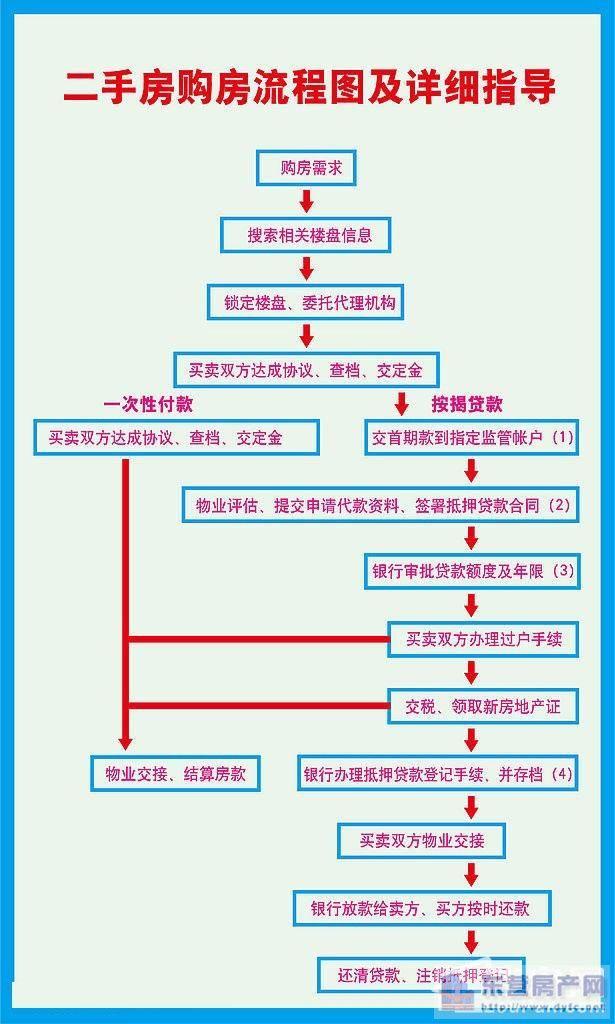 二手房交易流程图 详解流程 资讯中心-装修图网-装修